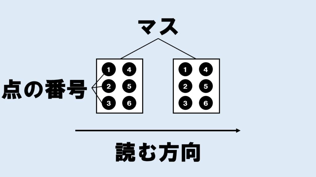 点字_マスと点の番号と読む方向について