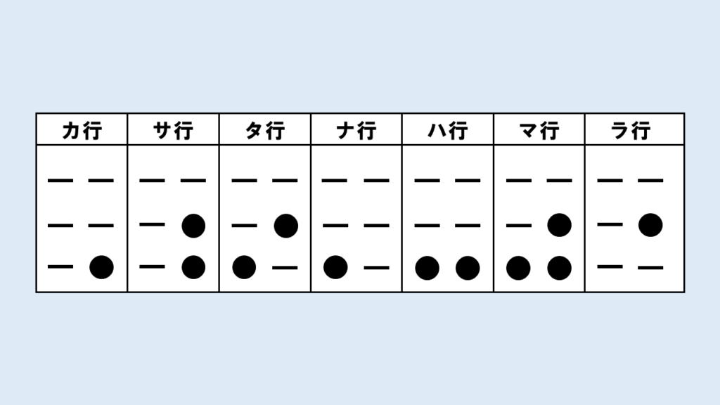 子音(カ~マ行、ラ行)