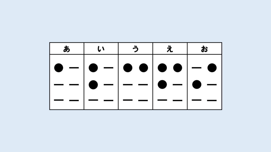 点字_母音(あ・い・う・え・お)